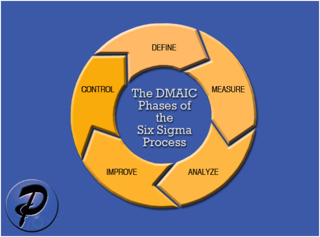 The Five Steps Of Dmaic The Pace System